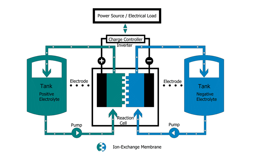 Vanadium Redox Battery – Reliable & Safe to Store Renewable Energy